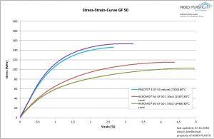 Spannungsdehnungskurven verschiedener Compounds mit 50 % Glasfaserverstärkung. (Abb.: Akro-Plastic)