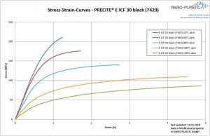 Spannungsdehnungskurven des Kohlenstofffaser-verstärkten Precite E ICF 30 black (7429). (Abb.: Akro-Plastic)