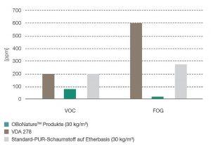 Die typischen Durchschnittswerte der gemessenen flüchtigen organischen Stoffe (VOC) und für das Fogging-Verhalten (FOG) von OBoNature-Produkten liegen unter denen vergleichbarer etherbasierter PUR-Standardschaumstoffe und auch unter den Grenzwerten der VDA 278. (Abb.: FoamPartner)