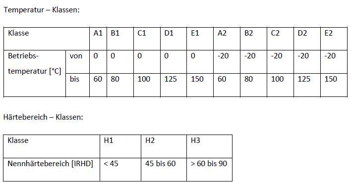 Klassifizierung eines Werkstoffs nach EN 549. (Quelle: Gummiwerk Kraiburg)