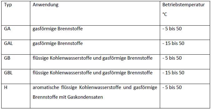 Bezeichnung von Elastomerdichtungen gemäß EN 682 in Abhängigkeit von Typ, Anwendung und Betriebstemperatur. (Quelle: Gummiwerk Kraiburg)