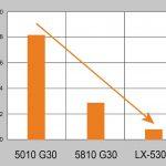 Ultrapolymers: Verzugsarme PBT-Blends für zuverlässige Elektronik