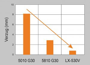 Der Vergleich der Verzugswerte zeigt die Überlegenheit der neuen LX-Typen, hier dargestellt für Novaduran LX-530V. (Abb.: Mitsubishi Engineering-Plastics)