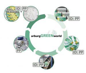 So funktioniert Circular Economy: Monomaterial-Produkte z. B. aus PP können dank digitaler Wasserzeichen sortenrein getrennt und als Rezyklat in den Kreislauf zurückgeführt werden. (Abb.: Arburg)