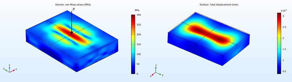 Durch FEM-Berechnungen lassen sich Spannungen (links) und die Verformung (rechts) des Werkzeugeinsatzes simulieren. (Abb.: KIMW)