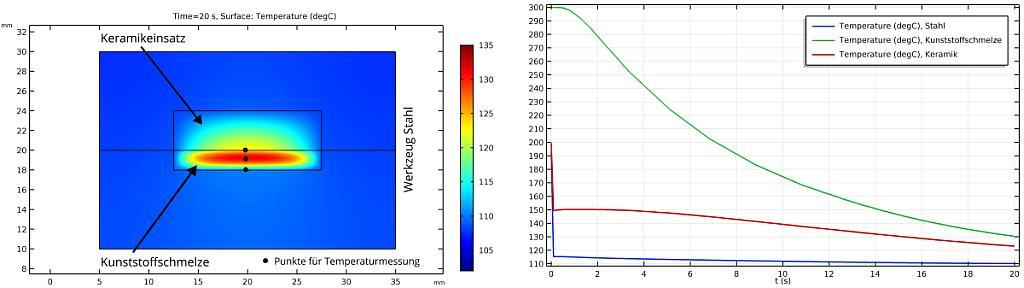 Temperaturverteilung im Werkzeug und einem eingebauten Keramikeinsatz sowie im Bereich der Kunststoffschmelze 20 Sekunden nach der Einspritzung in die Kavität. (Abb.: KIMW)