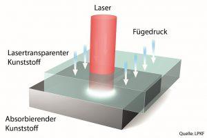 Prinzipskizze Laserschweißen. (Abb.: LKPF)