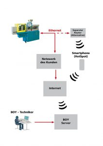 Der Smart Remote Service kann über ein integriertes Gateway Verbindung mit der Spritzgießmaschine aufnehmen. (Abb.: Dr. Boy)