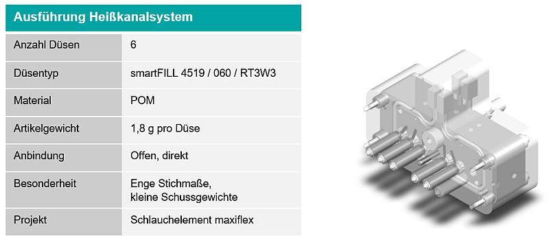 Technische Daten und 3D-Modell des Heißkanals. (Quelle/Foto: Meusburger)