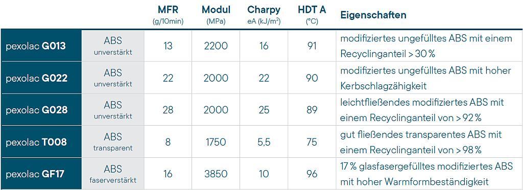 Übersicht über die einzelnen pexolac-Produktvarianten und deren Eigenschaften. (Abb.: Pexopol)
