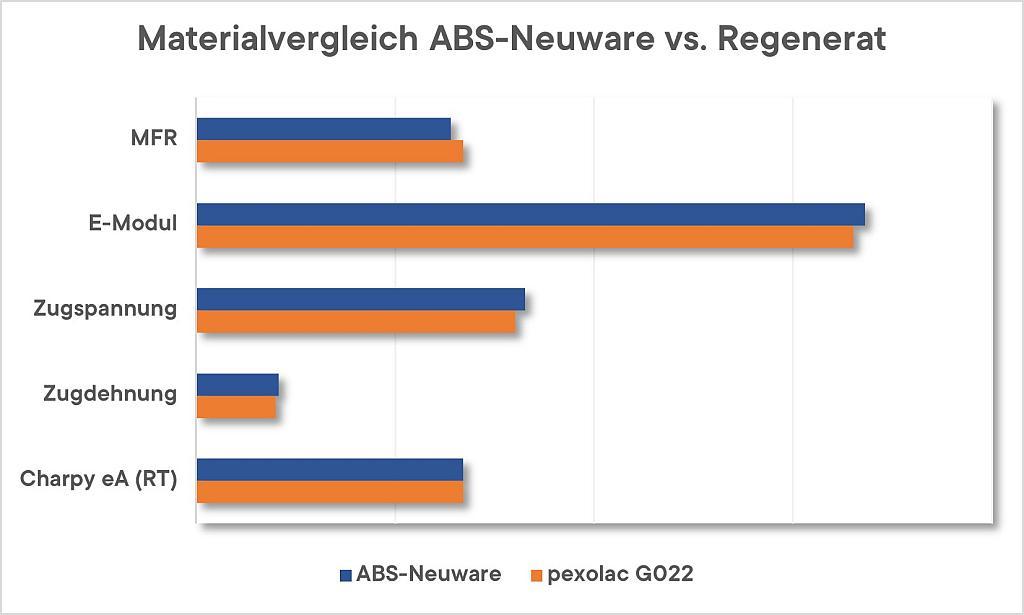 Gegenüberstellung der Materialeigenschaften (ISO 1133, 527 und 179/1eA) von ABS Neuware und eines vergleichbaren Regenerats aus der pexolac-Produktreihe. (Abb.: Pexopol)