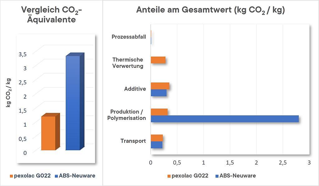 Im direkten Vergleich der CO2-Äquivalente von Regenerat und Neuware ist das Einsparungspotential deutlich erkennbar. (Grafik: Pexopol)