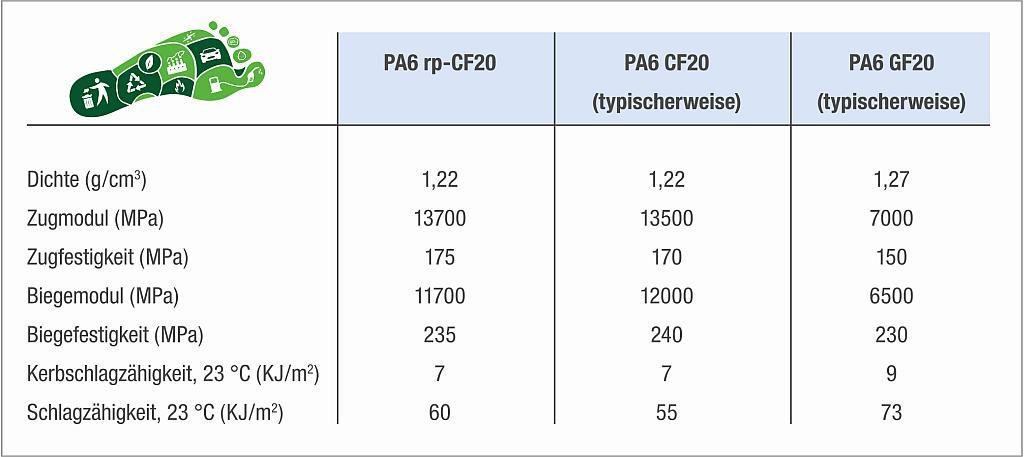 Typische Eigenschaften von PA 6 rp-CF20 (20 % Kohlenstofffaser) im Vergleich zu kommerziell erhältlichen PA 6 mit 20 % Kohle- bzw. Glasfasern. (Abb.: Romira)