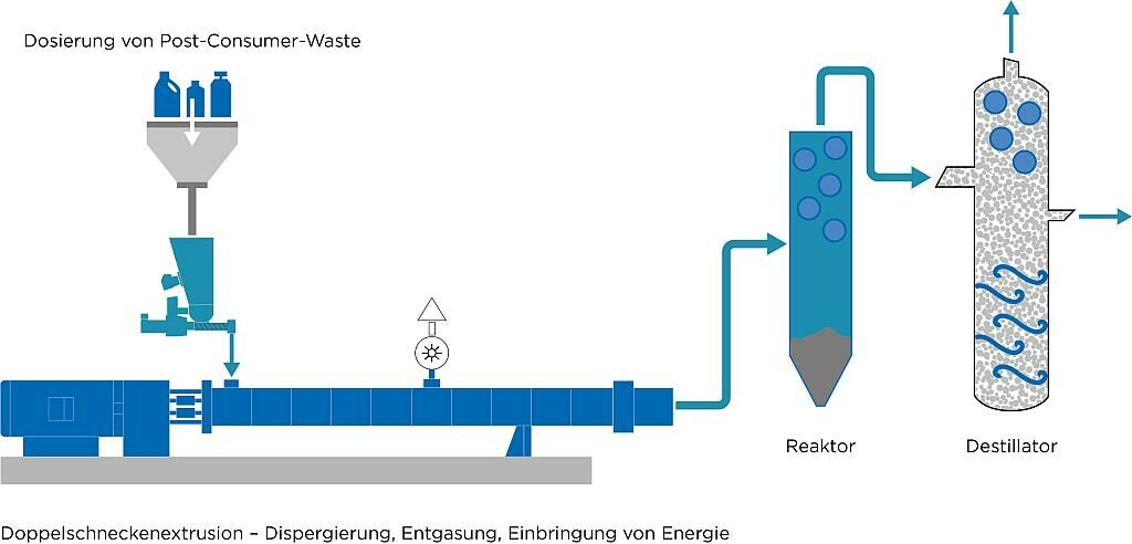 Das chemische Recycling gilt als vielversprechender Prozess, um gemischte Kunststoffabfälle sowohl technisch als auch ökonomisch sinnvoll rezyklieren zu können. (Abb.: Coperion)