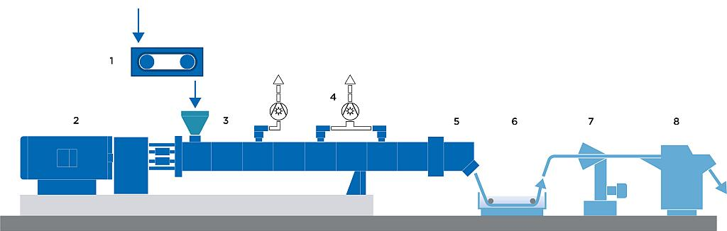 Typical structure of a recycling plant where economically PET flakes are processed into PET granules: 1 - SWB belt balancer, 2 - ZSK twin screw extruder, 3 - PET flakes addition, 4 - discharge of volatile components, 5 - discharging with gear pump and filter, 6 - bath aqueous, 7 - strand drying, 8 - strand pelleting.  (shape: cupryon)