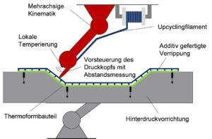 Schematische Darstellung des 3D-Inline-Hinterdruckens. (Abb.: IKT)
