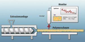 Das Messsystem kann inline direkt während der Extrusion eingesetzt werden, um wichtige Kennwerte geschäumter Produkte wie die Rohdichte und die mittlere Zellgröße in Echtzeit zu ermitteln. (Abb.: SKZ)