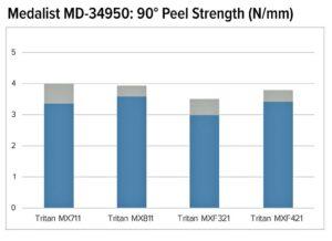 Prüfergebnisse zur Schälfestigkeit für ein TPE Medalist aufgespritzt auf vier Tritan Materialien: Blau zeigt die durchschnittliche Schälfestigkeit an, während die maximale Schälfestigkeit durch Grau im Hintergrund angezeigt wird. (Abb.: Teknor Apex)