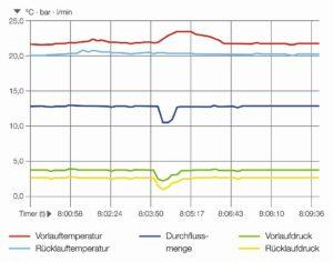Das D-System berechnet und visualisiert die hydraulischen und thermischen Prozesse in technischen Wasserkreisläufen. Die Ausgabe der erfassten Daten erfolgt über Microsoft Excel. (Abb.: Hotset)