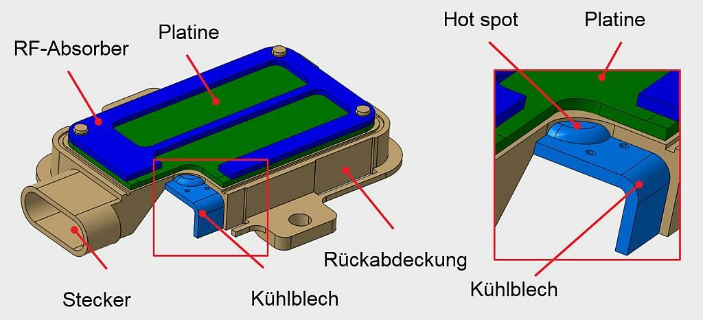Das Konzept für Radarsensoren sieht eine Wärmeabfuhr aus heißen Bereichen (hot spots) mit Hilfe von thermisch leitfähigen Kunststoffen in Kombination mit metallischen Kühlelementen vor. (Abb.: Lanxess)