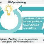 SKZ: Mehr Rezyklateinsatz durch KI
