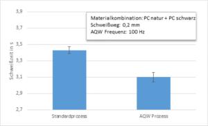 Schweißzeitreduzierung beim AQW-Verfahren bei PC nur mit Primärstrahlung (links) und AQW (rechts). (Abb.: Evosys)