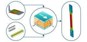 Eine effiziente Multiskalen-Materialmodellierung ermöglicht eine bessere Vorhersagequalität des Verhaltens verstärkter Kunststoffbauteile. (Abb.: Altair)