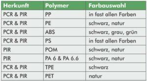 Übersicht der verschiedenen Polymere und Farbvariationen. (Quelle: WIS)